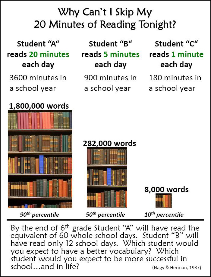 1,792,000 reasons why your child needs to read every day graphic
