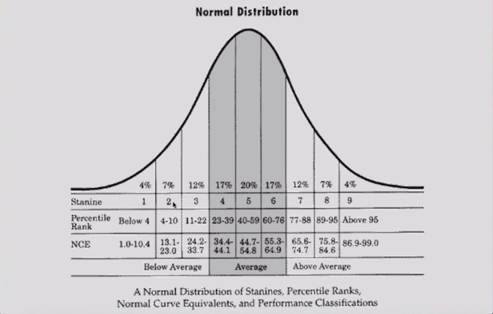 Normal Distribution Curve for Standardized Testing